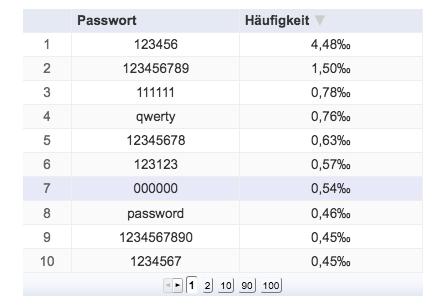Die 10 häufigsten Passwörter